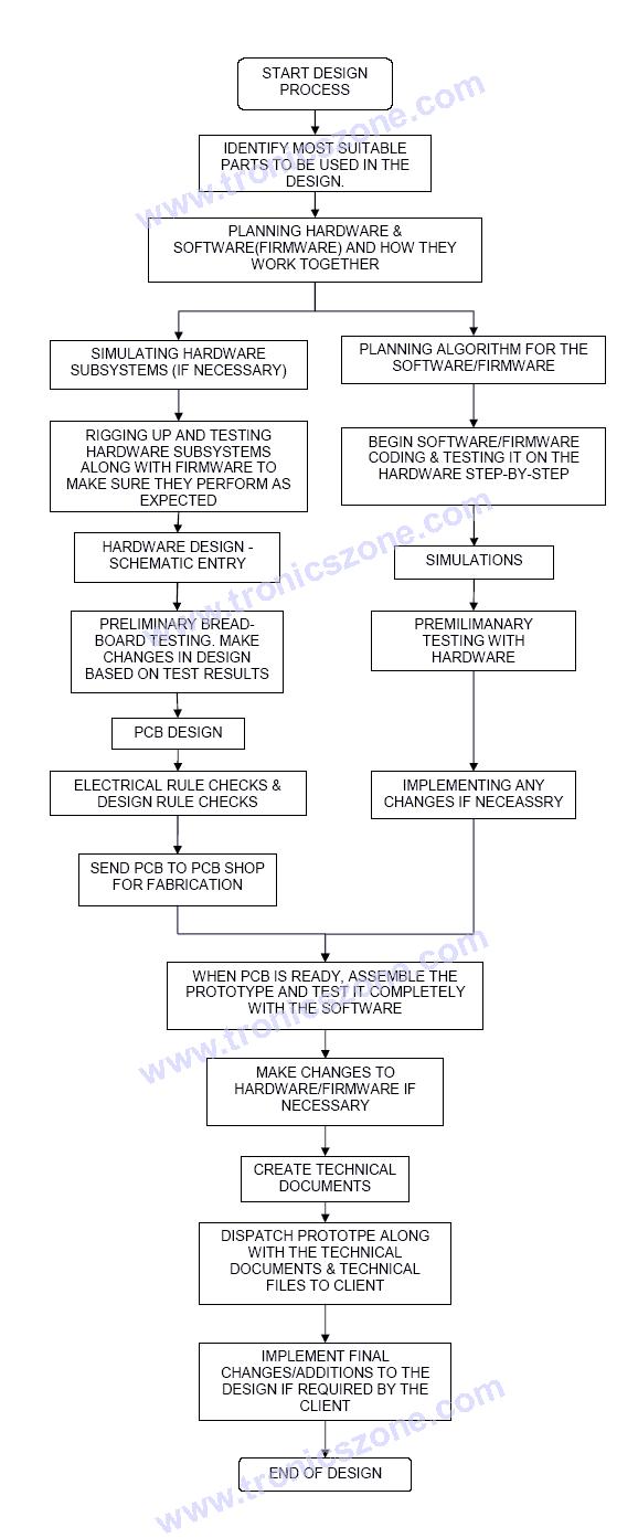 Design Flow Diagram