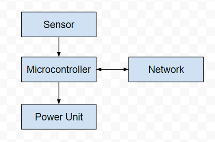 Air quality monitoring device architecture