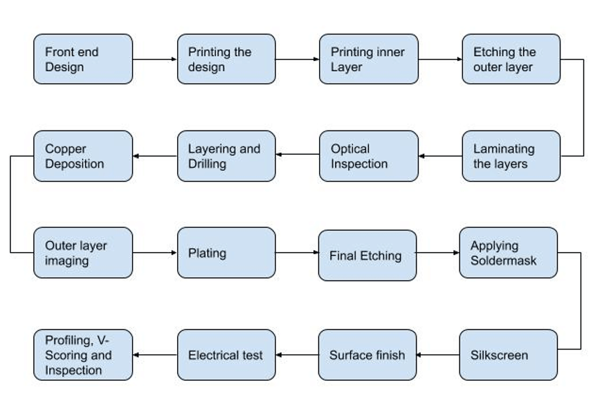 PCB-Manufacturing-Steps
