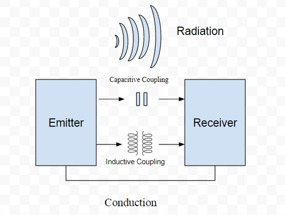 emi coupling mechanisms