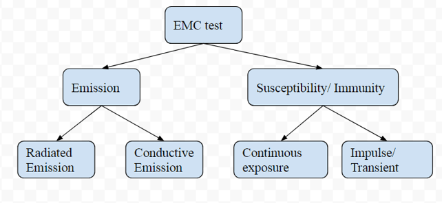 emi emc testing certification