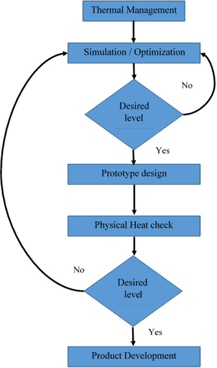 steps in thermal management of pcb