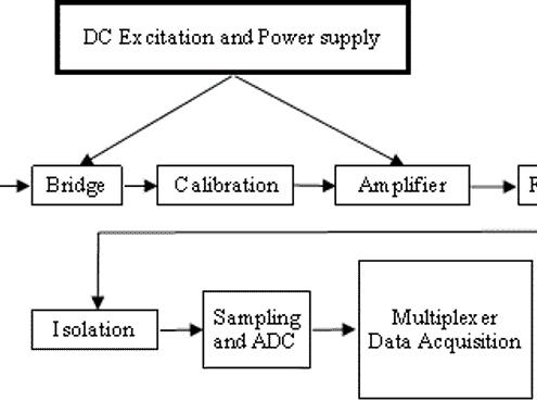 Signal Conditioning Circuit