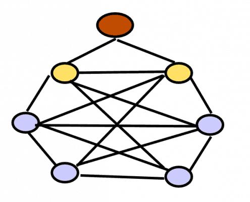 full mesh network