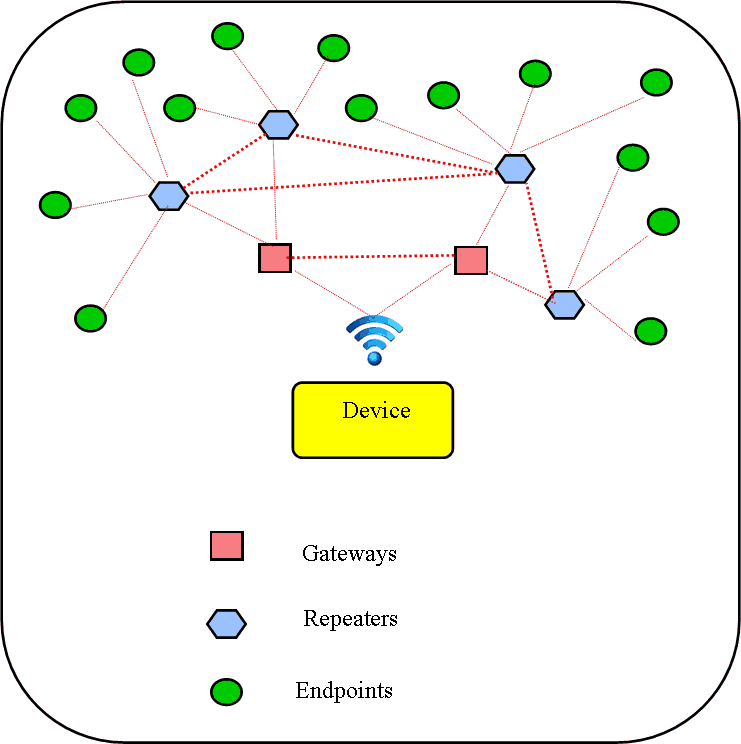 iot mesh network